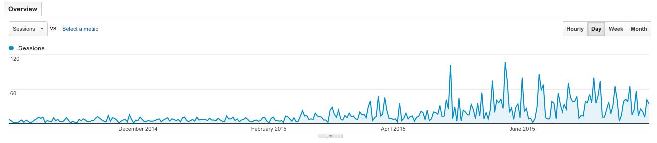 local brisbane business seo traffic graph