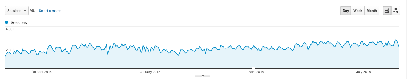 12 month traffic increase from SEO