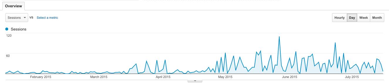400% increase in SEO traffic