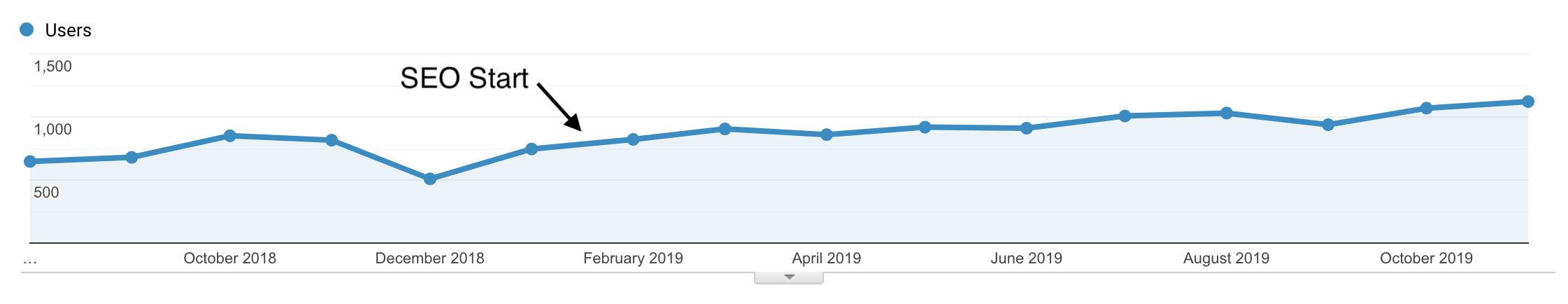 seo growth