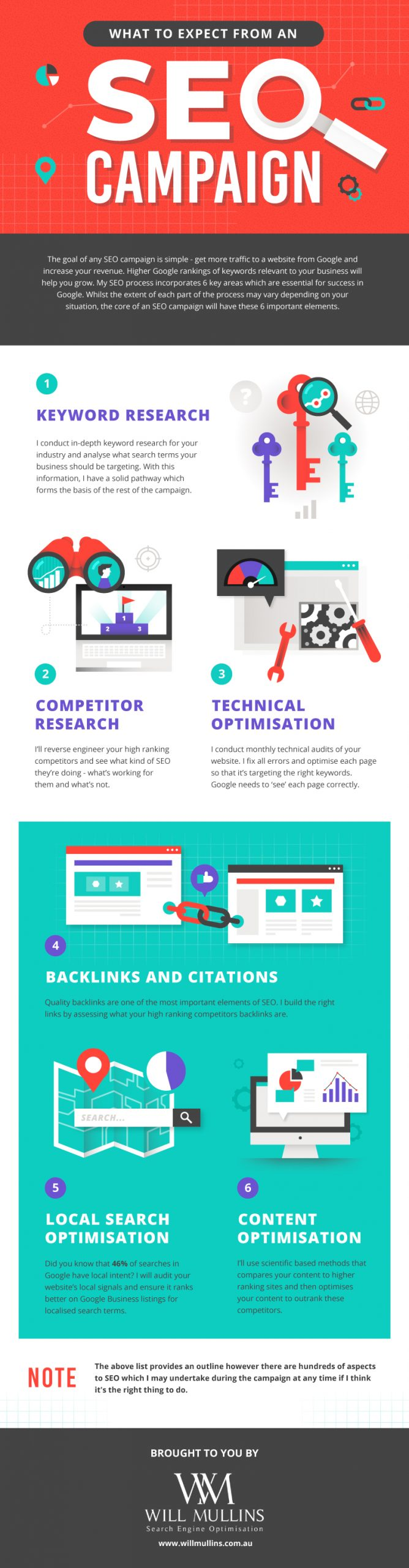 what to expect from an seo campaign